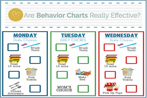 Are Behavior Charts Really Effective